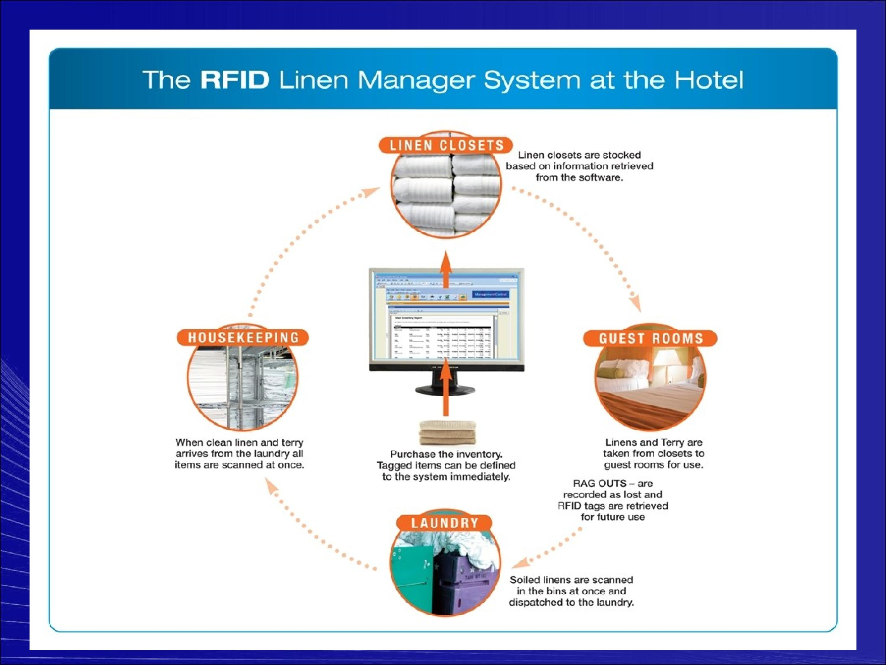 linen control Careful policies and procedures are needed to control the hotel's  the par  number established for linen inventories is the standard stock level needed to.