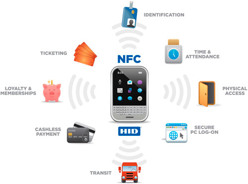 nfc technology As of april 2011, several hundred trials of near-field communication have been conducted some firms have moved to full-scale service deployments, spanning either a single country or multiple countries.